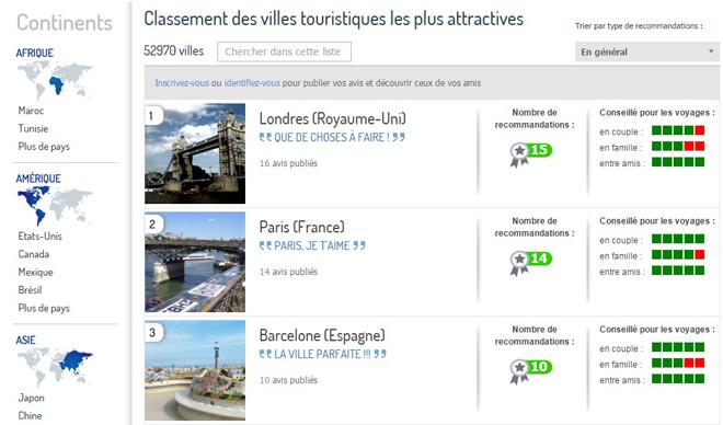 Classement des villes touristiques les plus attractives