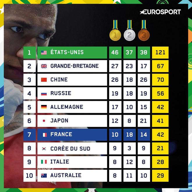 Le tableau des médailles des Jeux Olympiques de Rio 2016