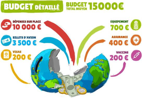 Décomposition du budget