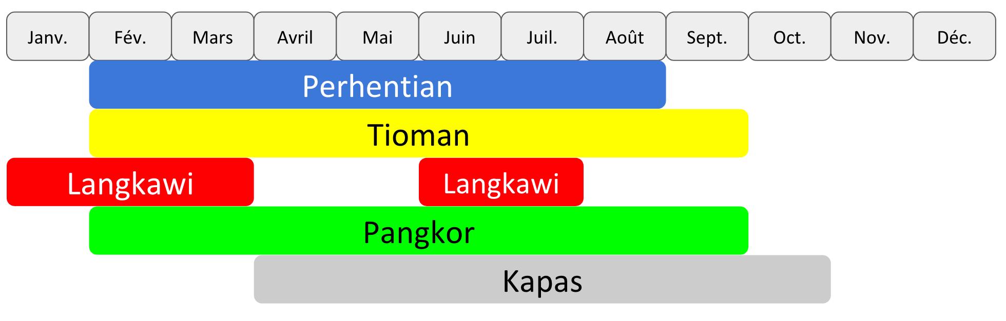 CALENDRIER iles Malaisie Tioman Perhentian Langkawi Kapas Pangkor îles de Malaisie