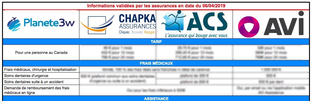 Comparatif assurance PVT Canada